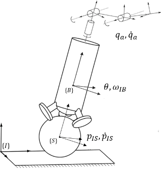 Figure 2 for Whole-Body MPC for a Dynamically Stable Mobile Manipulator