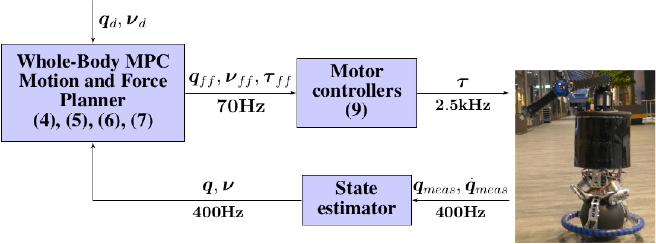 Figure 3 for Whole-Body MPC for a Dynamically Stable Mobile Manipulator