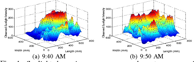 Figure 1 for Persistent Monitoring of Stochastic Spatio-temporal Phenomena with a Small Team of Robots