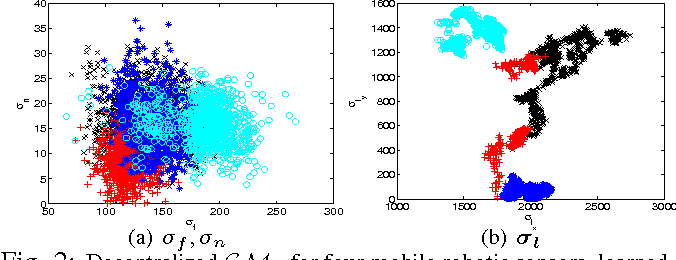 Figure 2 for Persistent Monitoring of Stochastic Spatio-temporal Phenomena with a Small Team of Robots
