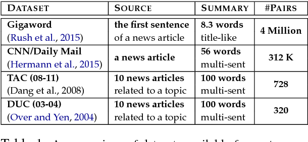 Figure 1 for Adapting the Neural Encoder-Decoder Framework from Single to Multi-Document Summarization
