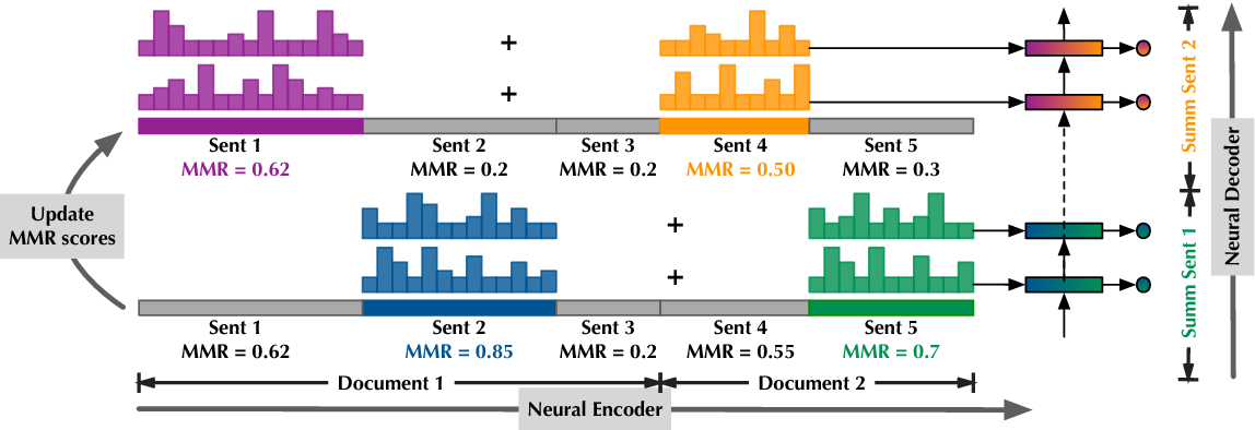 Figure 2 for Adapting the Neural Encoder-Decoder Framework from Single to Multi-Document Summarization