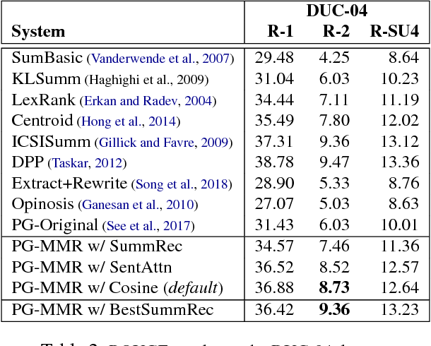 Figure 3 for Adapting the Neural Encoder-Decoder Framework from Single to Multi-Document Summarization