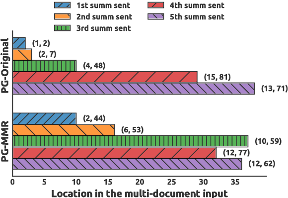 Figure 4 for Adapting the Neural Encoder-Decoder Framework from Single to Multi-Document Summarization
