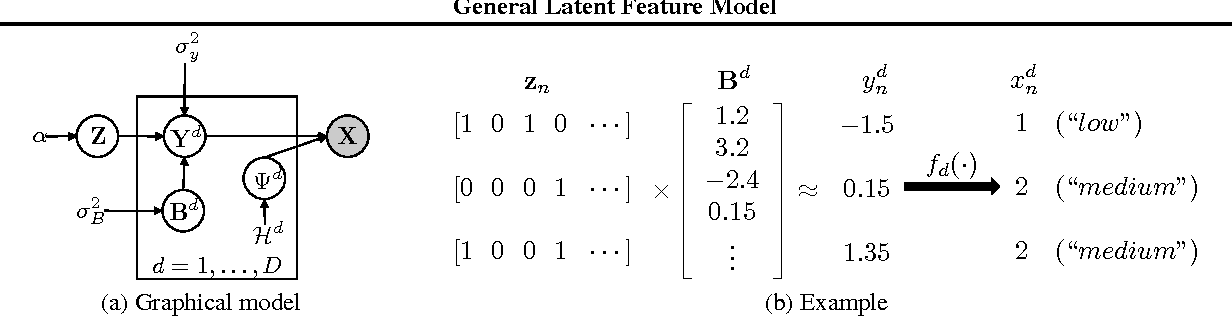 Figure 1 for General Latent Feature Modeling for Data Exploration Tasks