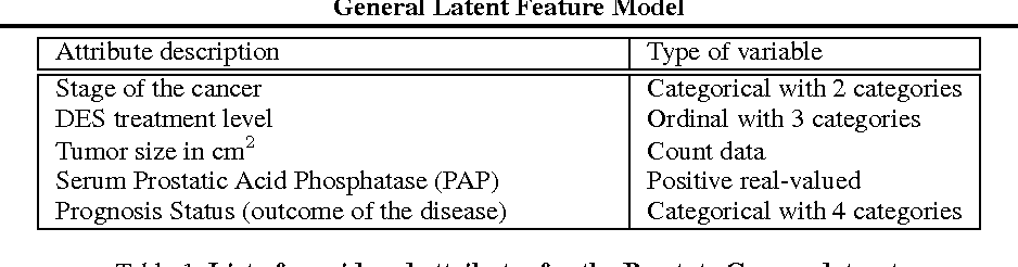 Figure 2 for General Latent Feature Modeling for Data Exploration Tasks
