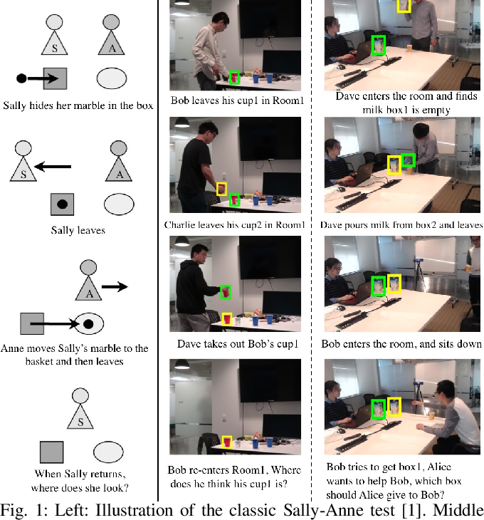 Figure 1 for Joint Inference of States, Robot Knowledge, and Human (False-)Beliefs
