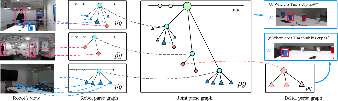 Figure 2 for Joint Inference of States, Robot Knowledge, and Human (False-)Beliefs