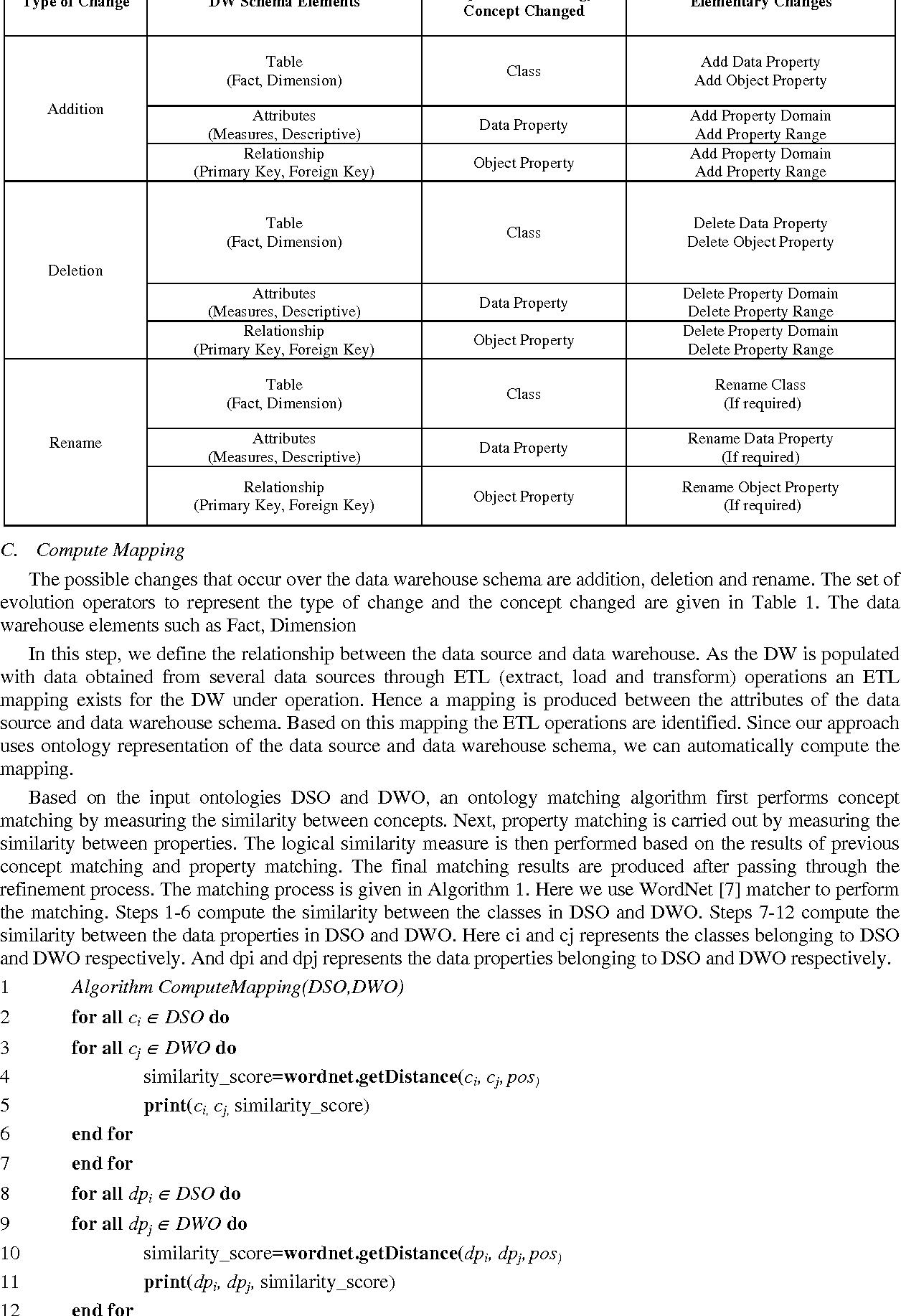 PDF] Data Warehouse Schema Evolution and Adaptation