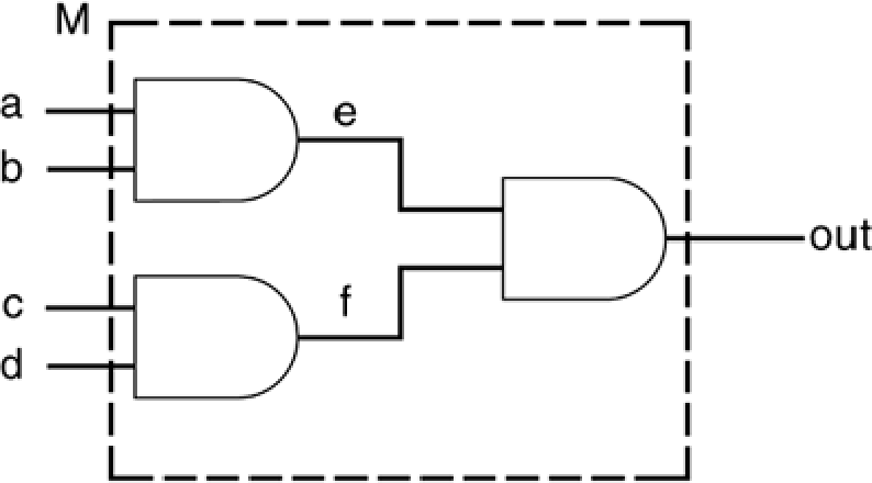 Figure 10-3 from Verilog® hdl: a guide to digital design and