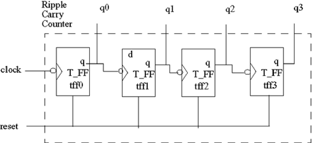 Figure 2-3 from Verilog® hdl: a guide to digital design and