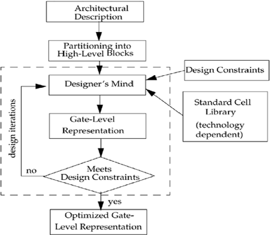 Figure 14-1 from Verilog® hdl: a guide to digital design and