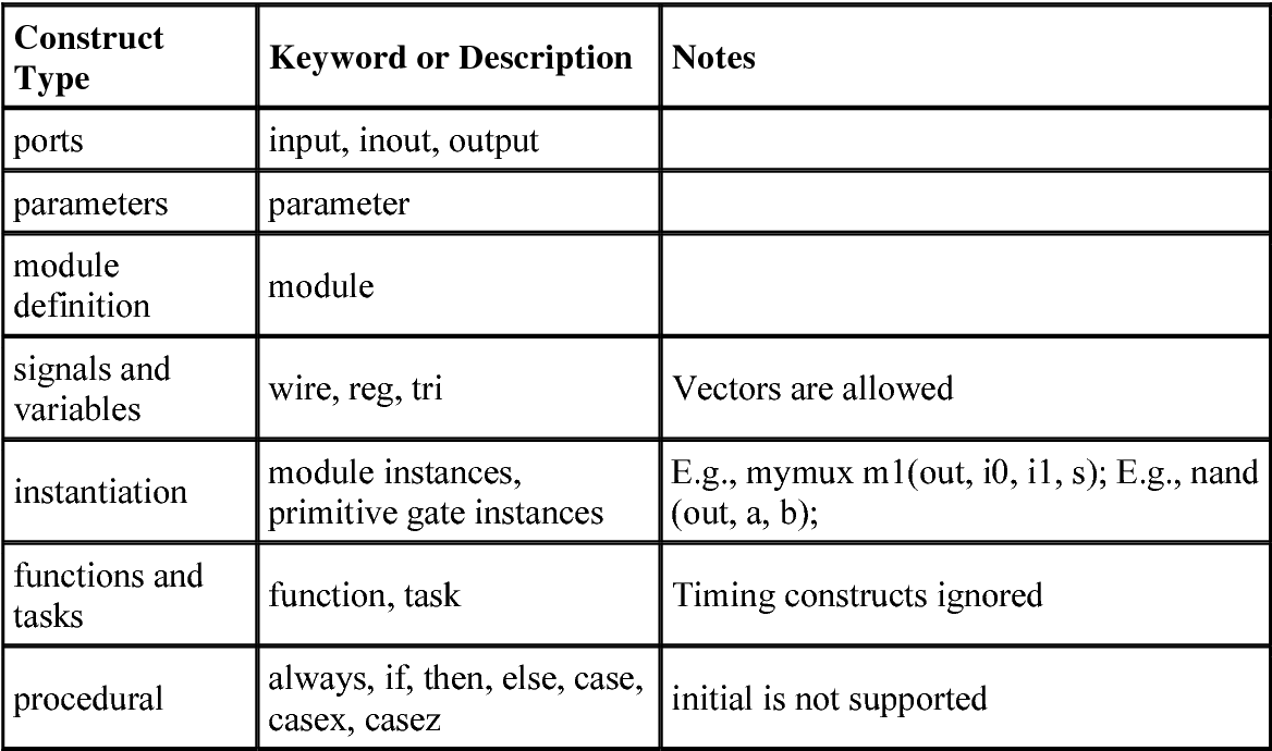 Table 14-1 from Verilog® hdl: a guide to digital design and