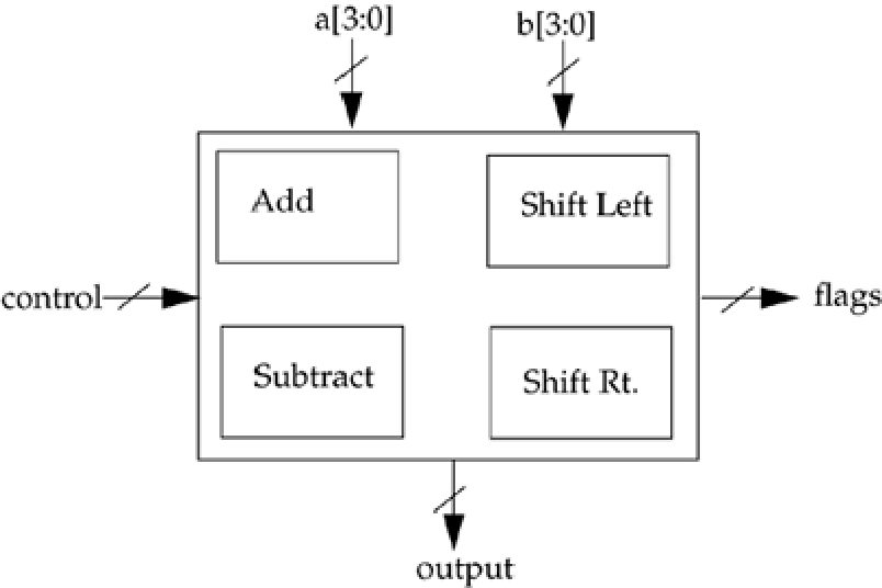 Figure 14-8 from Verilog® hdl: a guide to digital design and
