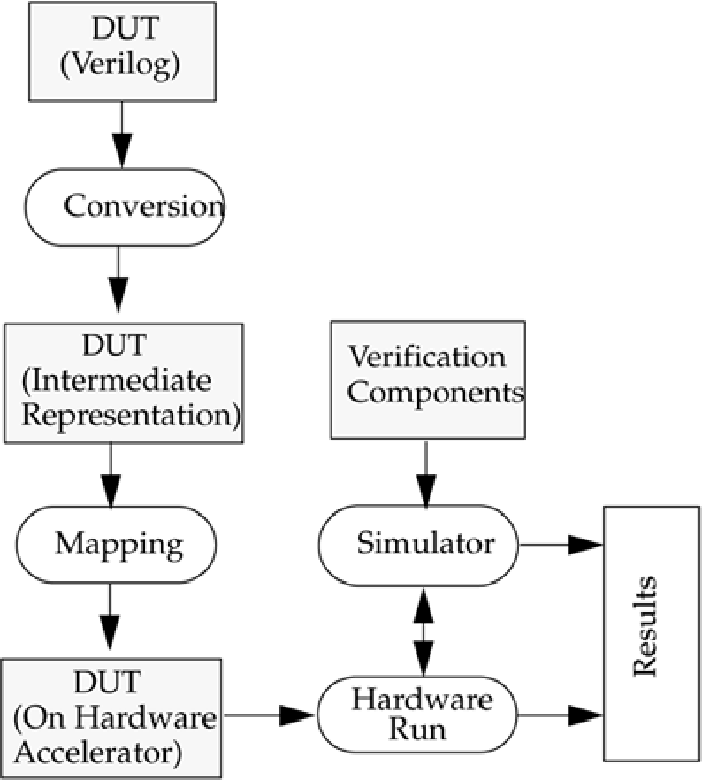 Figure 15-5 from Verilog HDL: a guide to digital design and