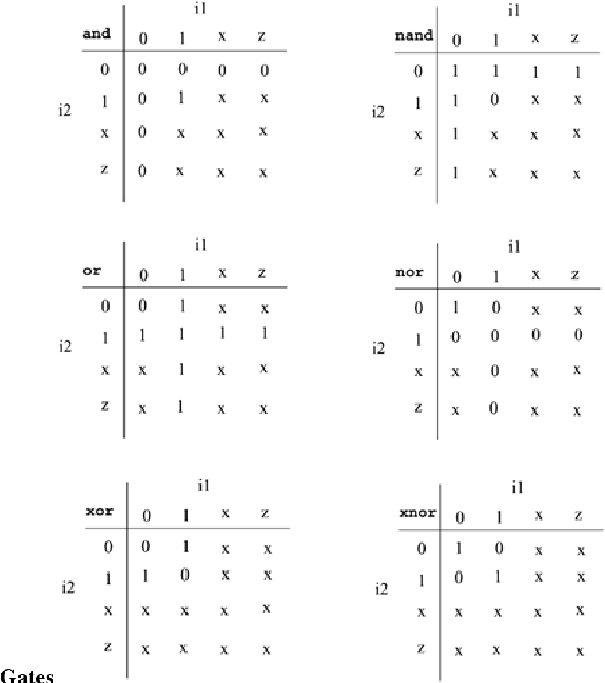 Table 5-1 from Verilog® hdl: a guide to digital design and