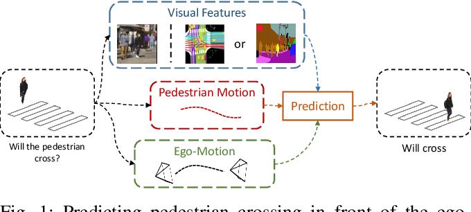 Figure 1 for Multi-Modal Hybrid Architecture for Pedestrian Action Prediction