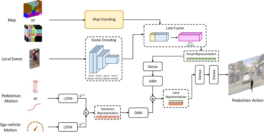 Figure 2 for Multi-Modal Hybrid Architecture for Pedestrian Action Prediction