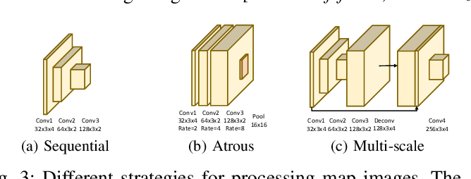 Figure 3 for Multi-Modal Hybrid Architecture for Pedestrian Action Prediction