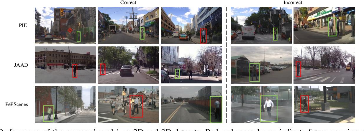 Figure 4 for Multi-Modal Hybrid Architecture for Pedestrian Action Prediction