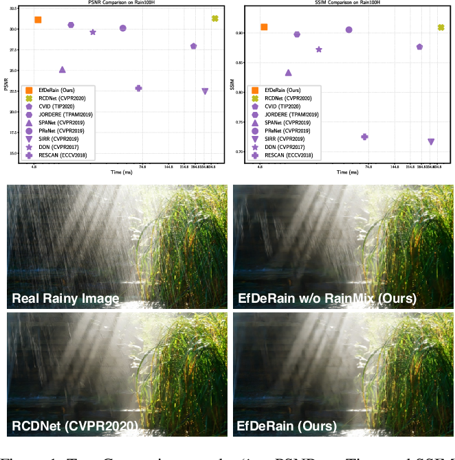 Figure 1 for EfficientDeRain: Learning Pixel-wise Dilation Filtering for High-Efficiency Single-Image Deraining