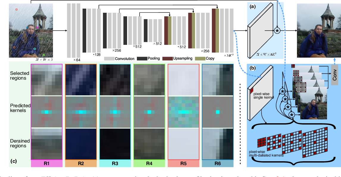 Figure 3 for EfficientDeRain: Learning Pixel-wise Dilation Filtering for High-Efficiency Single-Image Deraining