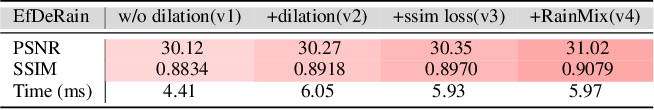 Figure 4 for EfficientDeRain: Learning Pixel-wise Dilation Filtering for High-Efficiency Single-Image Deraining