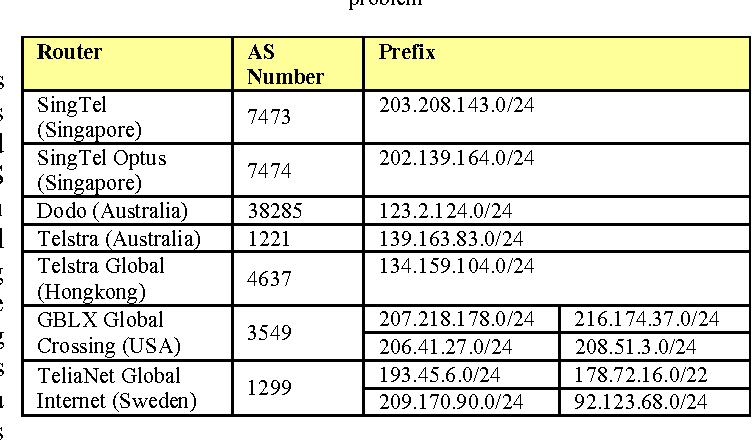 Table 3 from Case study analysis on BGP: Prefix hijacking