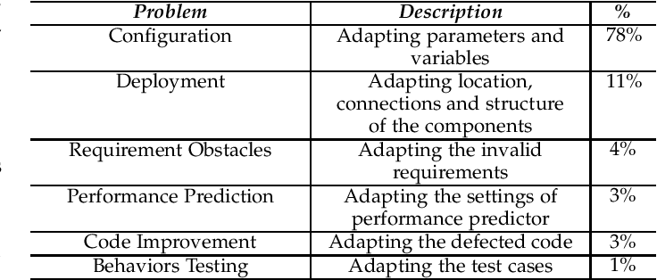 Figure 3 for Search-Based Software Engineering for Self-Adaptive Systems: One Survey, Five Disappointments and Six Opportunities