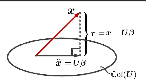 Figure 1 for Johnson-Lindenstrauss Lemma, Linear and Nonlinear Random Projections, Random Fourier Features, and Random Kitchen Sinks: Tutorial and Survey