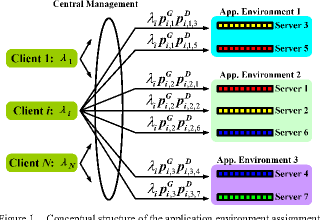 Service Level Agreement Based Joint Application Environment