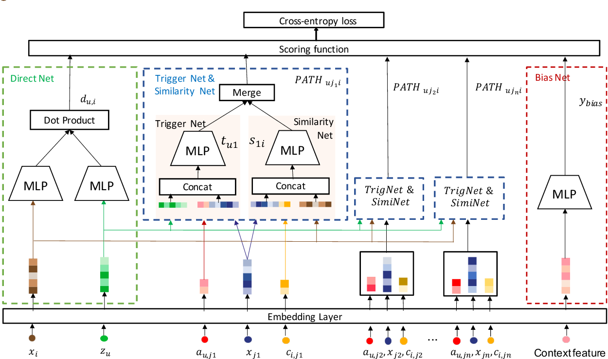 Figure 3 for Path-based Deep Network for Candidate Item Matching in Recommenders