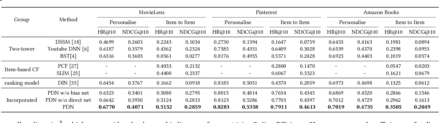 Figure 4 for Path-based Deep Network for Candidate Item Matching in Recommenders