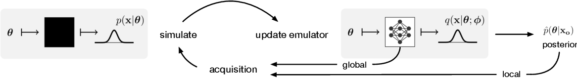 Figure 1 for Likelihood-free inference with emulator networks