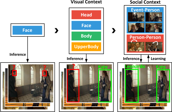 Figure 1 for Unifying Identification and Context Learning for Person Recognition