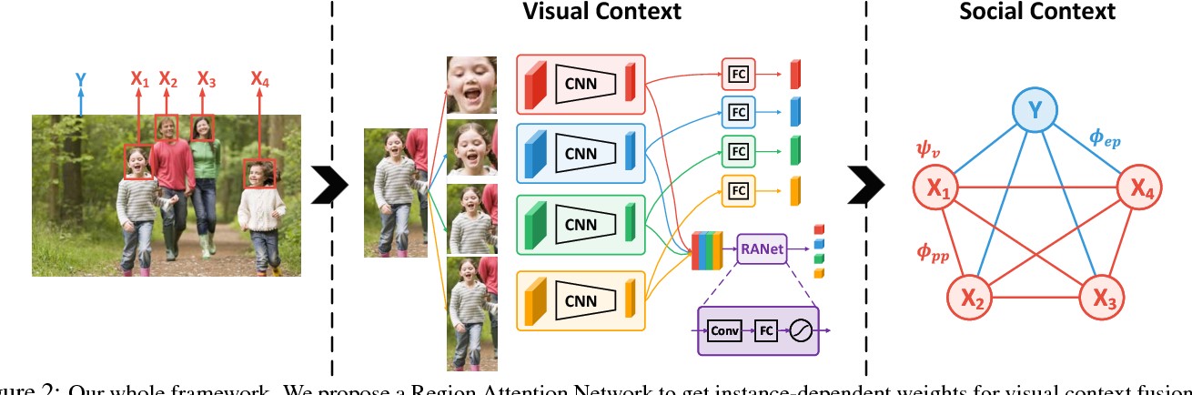 Figure 3 for Unifying Identification and Context Learning for Person Recognition