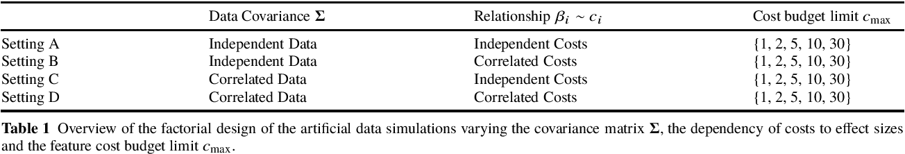 Figure 2 for Feature Selection Methods for Cost-Constrained Classification in Random Forests
