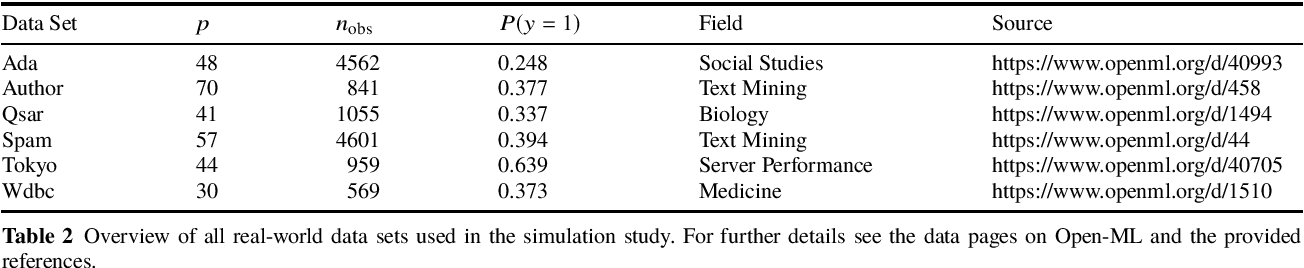 Figure 3 for Feature Selection Methods for Cost-Constrained Classification in Random Forests