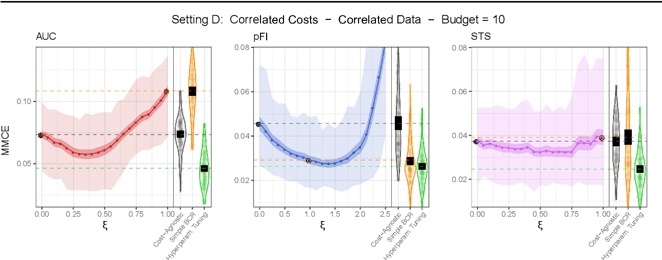 Figure 4 for Feature Selection Methods for Cost-Constrained Classification in Random Forests