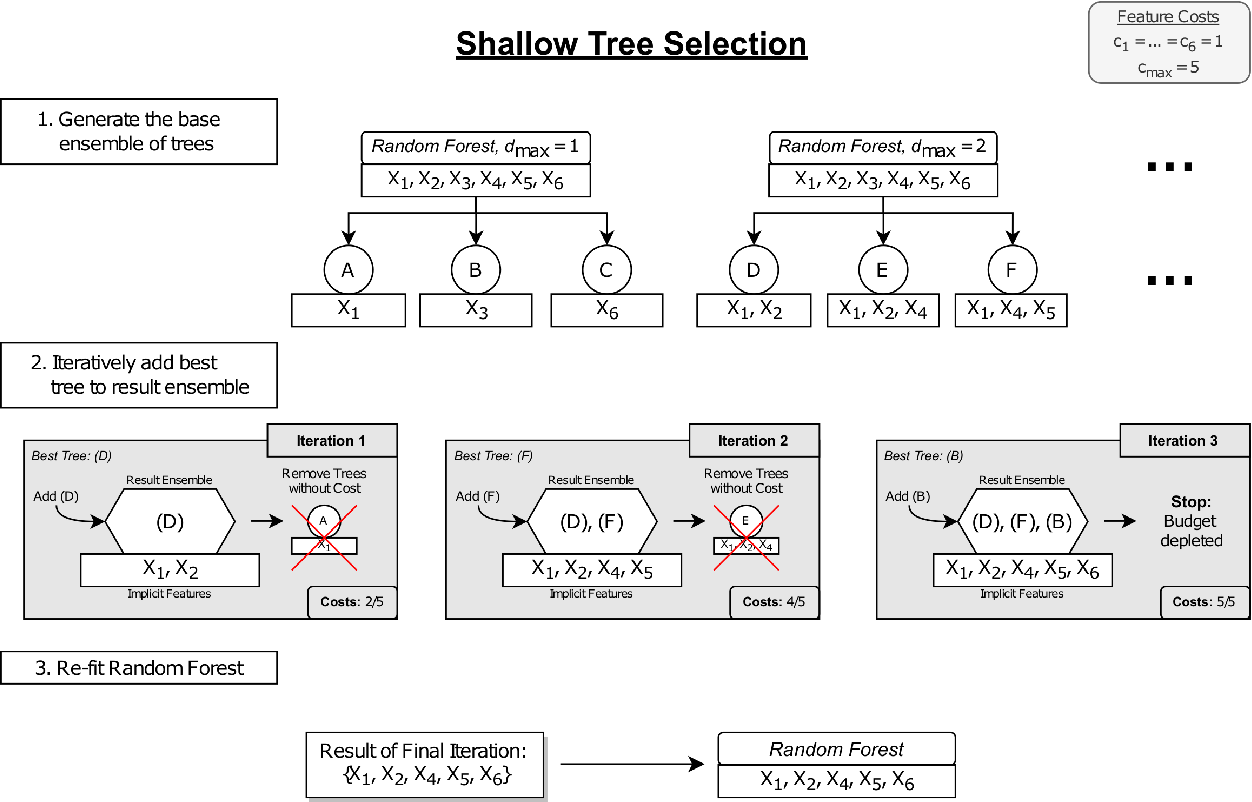 Figure 1 for Feature Selection Methods for Cost-Constrained Classification in Random Forests