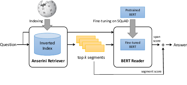 Figure 1 for End-to-End Open-Domain Question Answering with BERTserini
