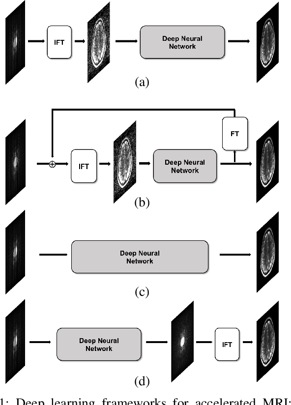 Figure 1 for k-Space Deep Learning for Accelerated MRI