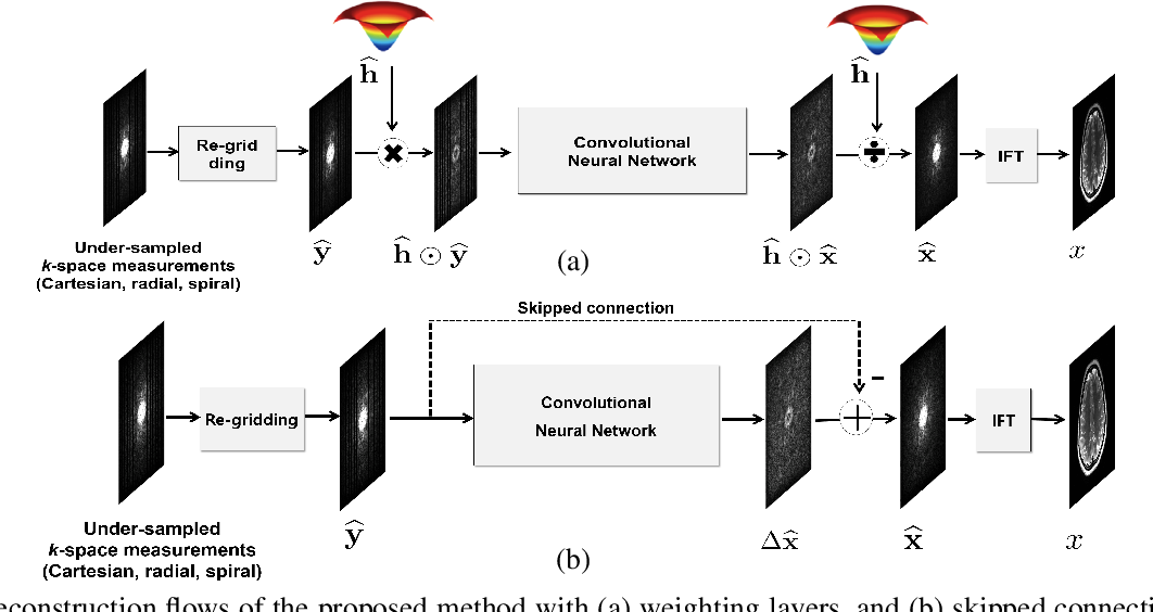 Figure 2 for k-Space Deep Learning for Accelerated MRI