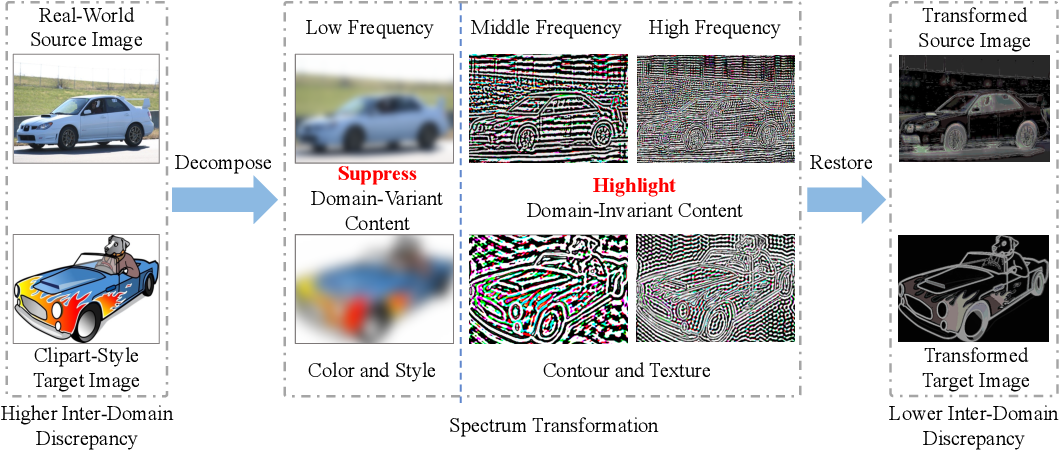 Figure 1 for Spectral Unsupervised Domain Adaptation for Visual Recognition