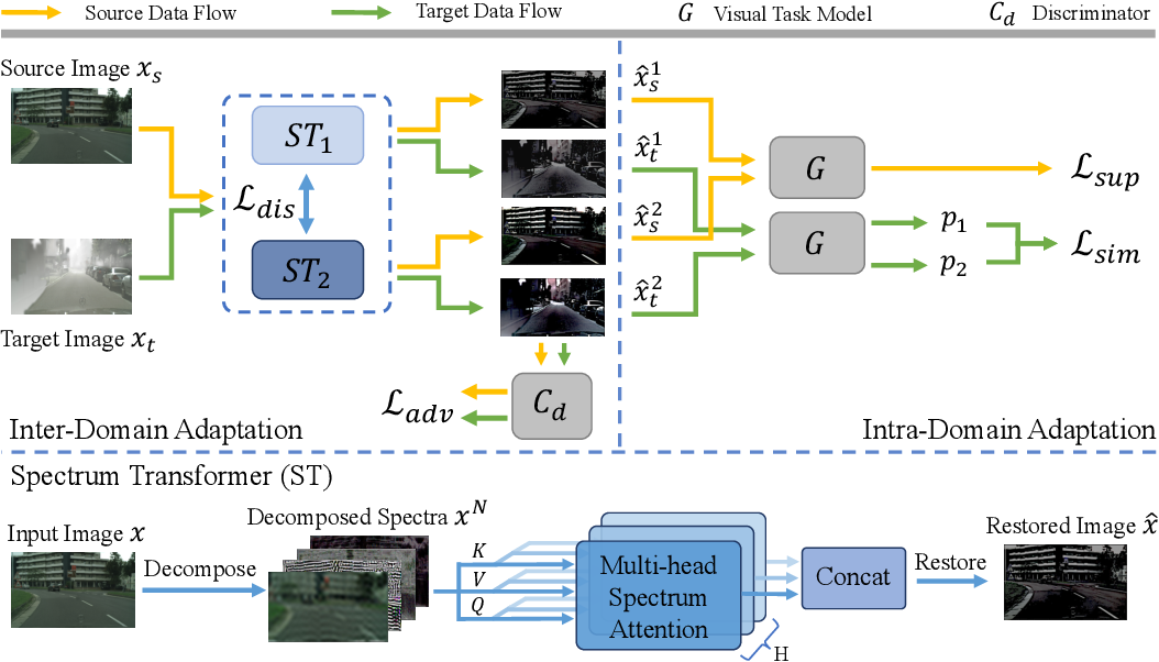 Figure 3 for Spectral Unsupervised Domain Adaptation for Visual Recognition