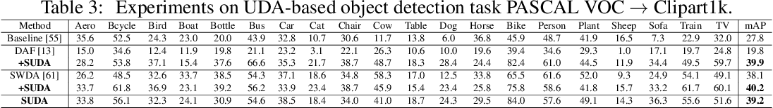 Figure 4 for Spectral Unsupervised Domain Adaptation for Visual Recognition