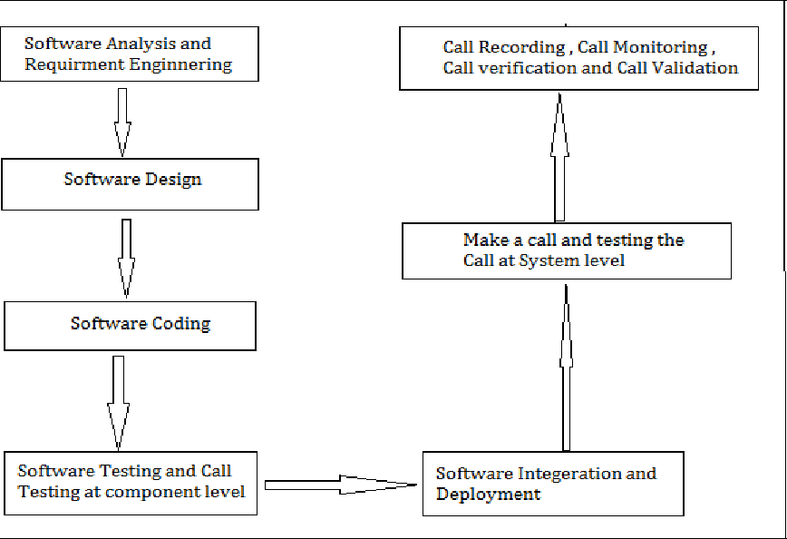 Measure performance of vrs model using simulation approach by figure 1 ccuart Images