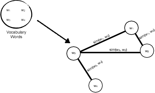 Figure 1 for Unsupervised Graph-based Topic Modeling from Video Transcriptions