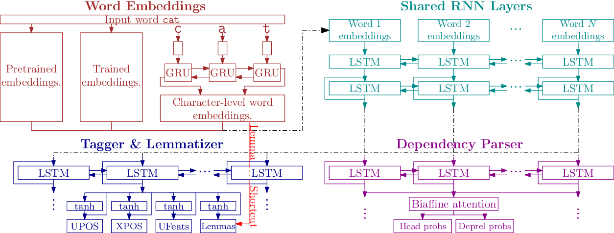 Figure 1 for Evaluating Contextualized Embeddings on 54 Languages in POS Tagging, Lemmatization and Dependency Parsing