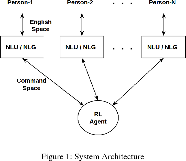 Figure 1 for MEETING BOT: Reinforcement Learning for Dialogue Based Meeting Scheduling
